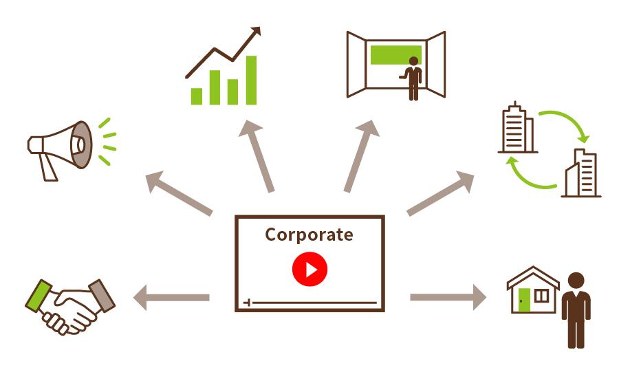 「多目的」に活かす企業動画