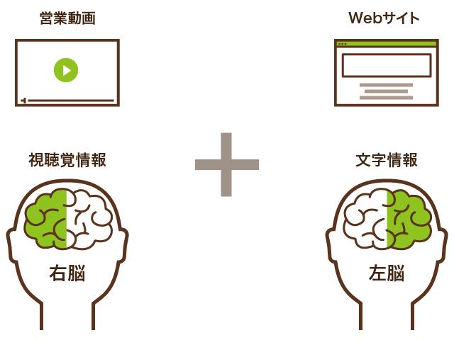 【視聴覚=右脳】*【文字=左脳】のシナジー